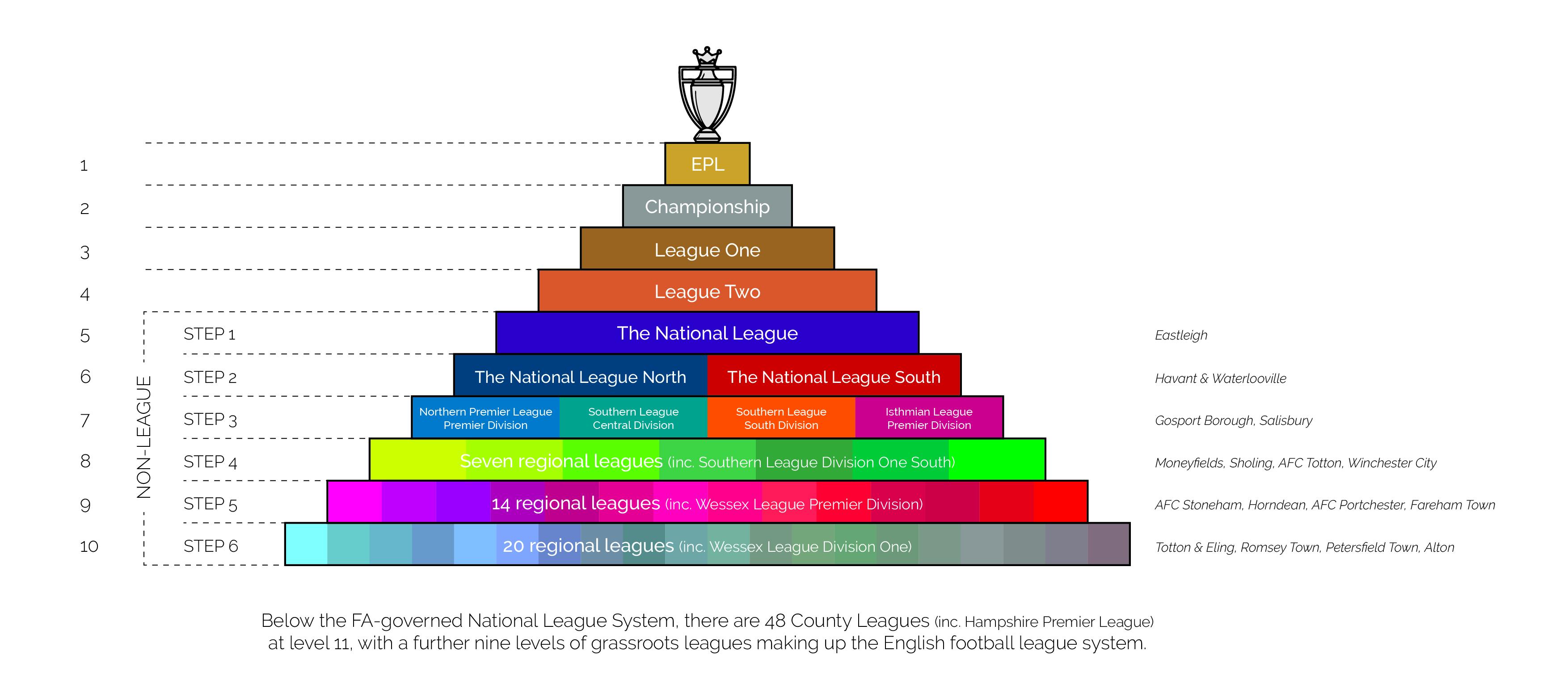The football pyramid