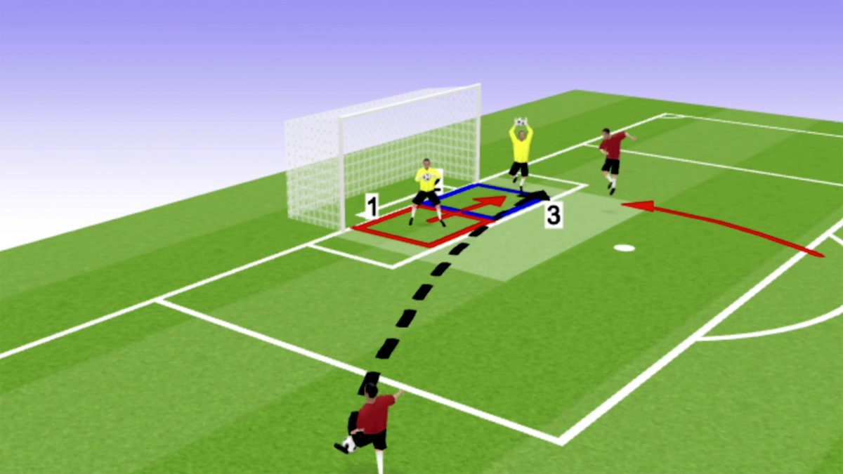 Analysis: dealing with crosses from open play
